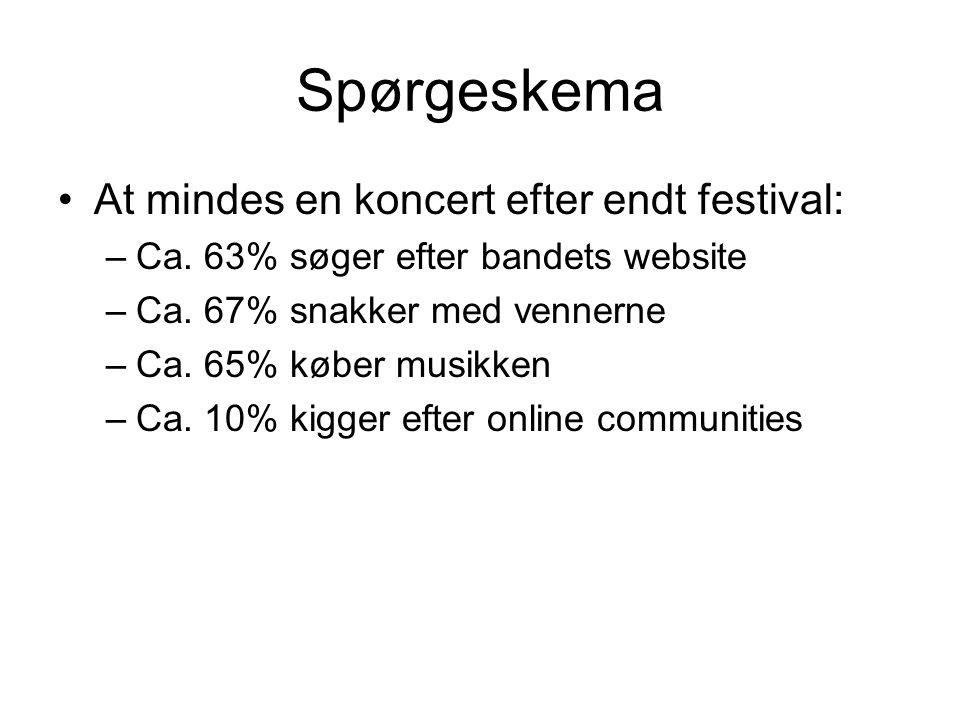 Spørgeskema At mindes en koncert efter endt festival: –Ca.