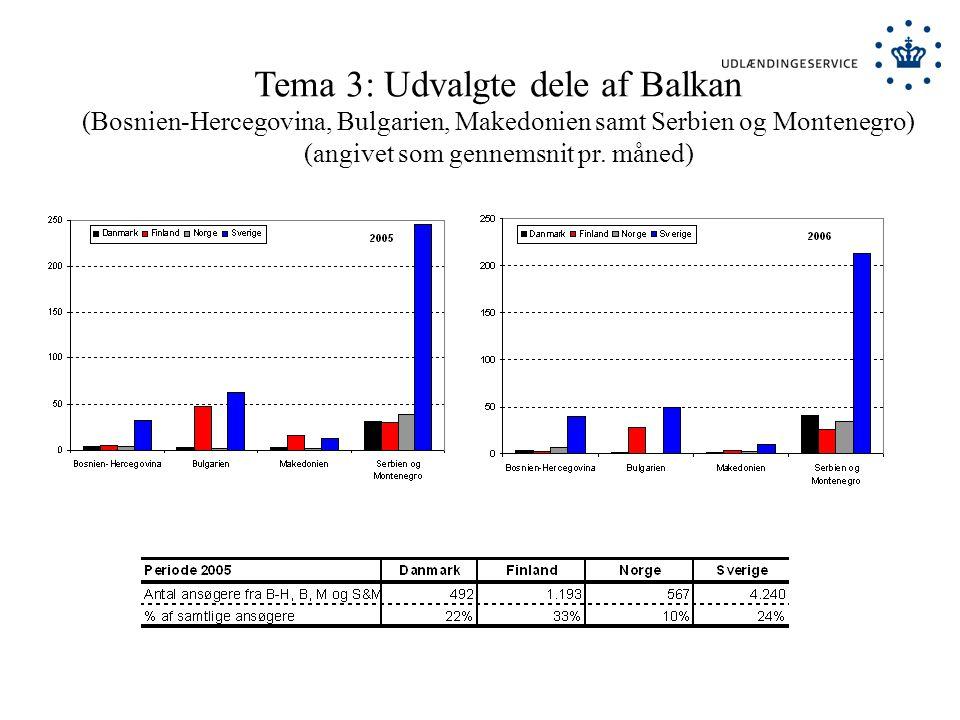 Tema 3: Udvalgte dele af Balkan (Bosnien-Hercegovina, Bulgarien, Makedonien samt Serbien og Montenegro) (angivet som gennemsnit pr.