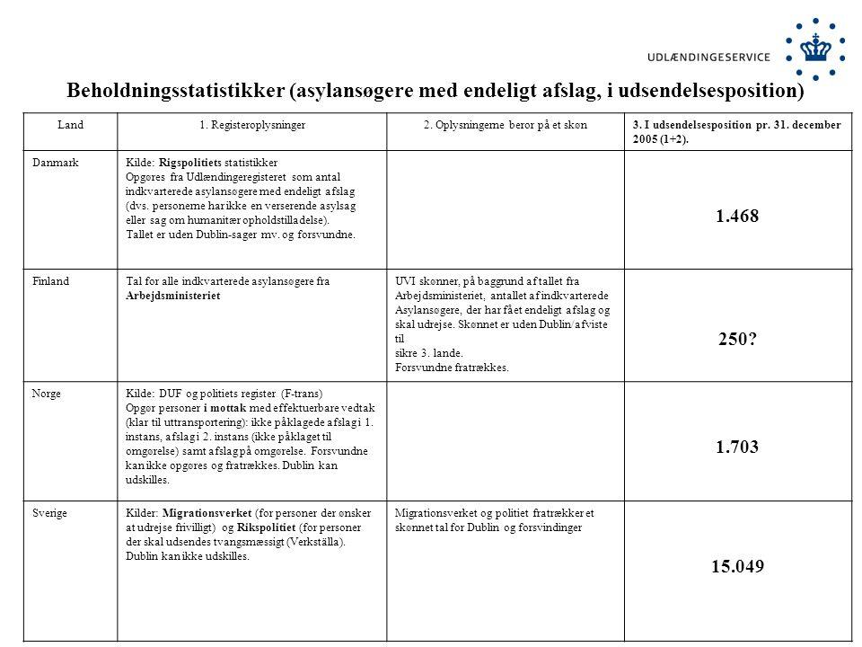 Beholdningsstatistikker (asylansøgere med endeligt afslag, i udsendelsesposition) Land1.