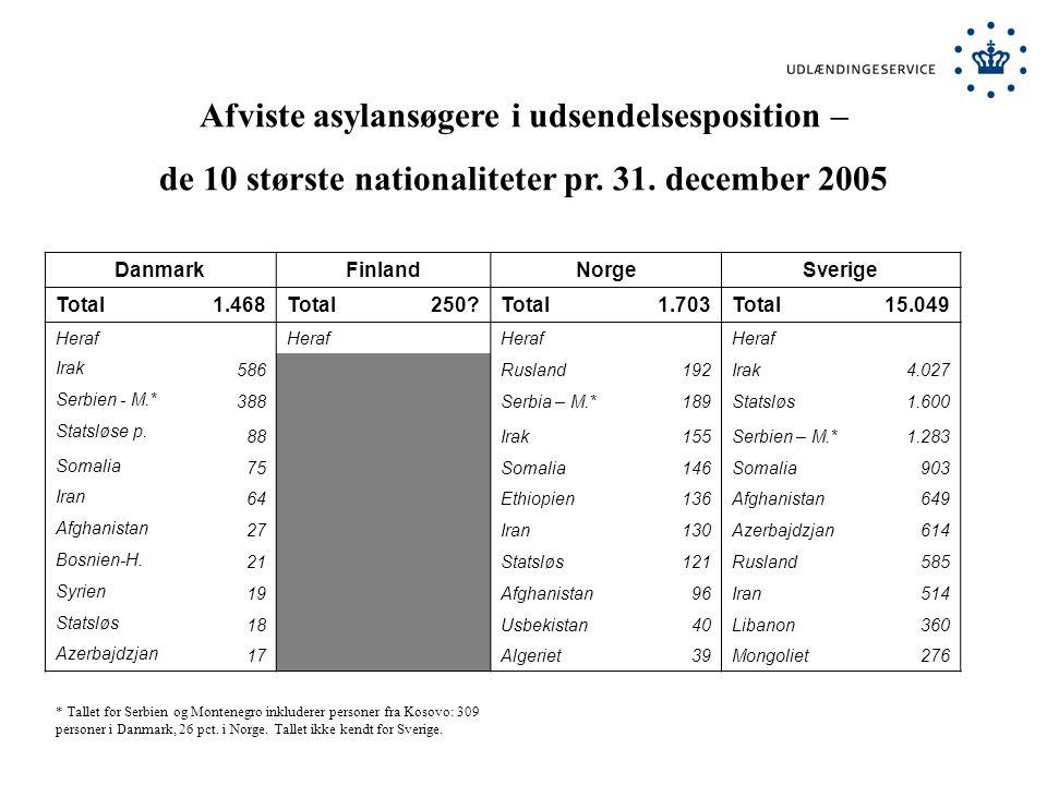 Afviste asylansøgere i udsendelsesposition – de 10 største nationaliteter pr.