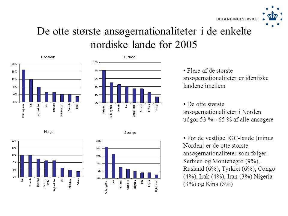 De otte største ansøgernationaliteter i de enkelte nordiske lande for 2005 Flere af de største ansøgernationaliteter er identiske landene imellem De otte største ansøgernationaliteter i Norden udgør 53 % - 65 % af alle ansøgere For de vestlige IGC-lande (minus Norden) er de otte største ansøgernationaliteter som følger: Serbien og Montenegro (9%), Rusland (6%), Tyrkiet (6%), Congo (4%), Irak (4%), Iran (3%) Nigeria (3%) og Kina (3%)