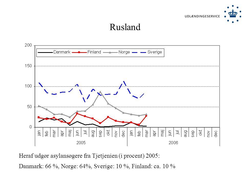 Rusland Heraf udgør asylansøgere fra Tjetjenien (i procent) 2005: Danmark: 66 %, Norge: 64%, Sverige: 10 %, Finland: ca.