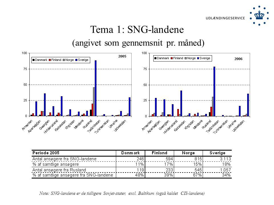 Tema 1: SNG-landene (angivet som gennemsnit pr.