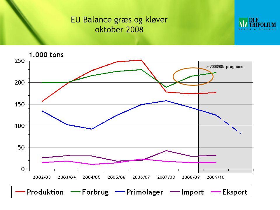 > 2008/09: prognose 1.000 tons EU Balance græs og kløver oktober 2008