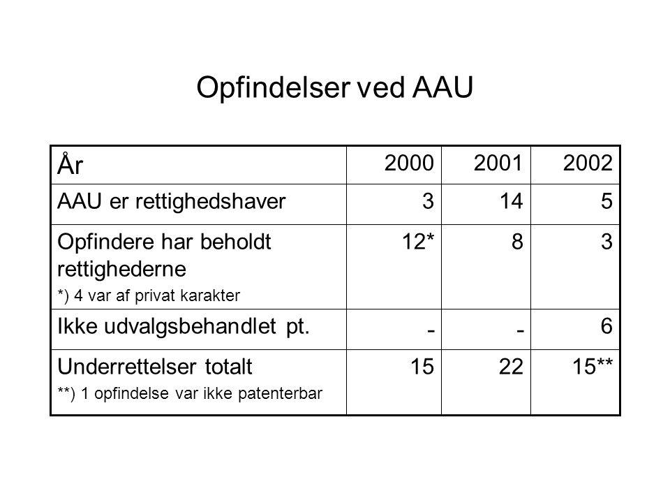Opfindelser ved AAU 15**2215Underrettelser totalt **) 1 opfindelse var ikke patenterbar 6 -- Ikke udvalgsbehandlet pt.