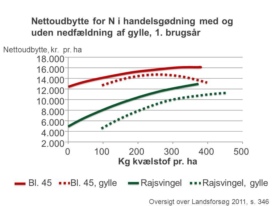 Nettoudbytte for N i handelsgødning med og uden nedfældning af gylle, 1.