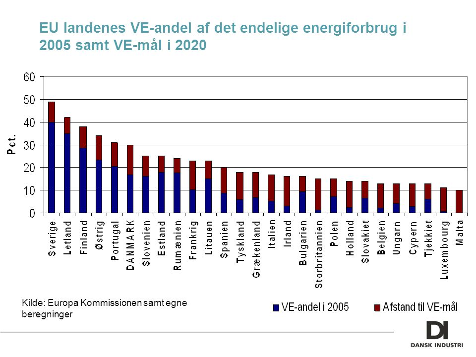 EU landenes VE-andel af det endelige energiforbrug i 2005 samt VE-mål i 2020 Kilde: Europa Kommissionen samt egne beregninger