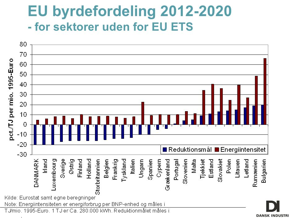 EU byrdefordeling 2012-2020 - for sektorer uden for EU ETS