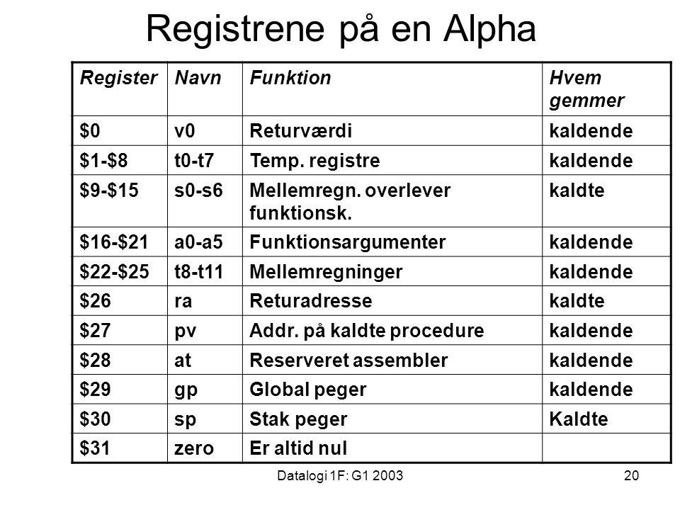 Datalogi 1F: G1 200320 Registrene på en Alpha RegisterNavnFunktionHvem gemmer $0v0Returværdikaldende $1-$8t0-t7Temp.