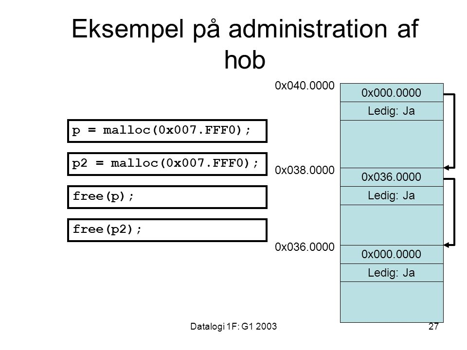 Datalogi 1F: G1 200327 Ledig: NejLedig: Ja Ledig: Nej Eksempel på administration af hob 0x038.0000 Ledig: Ja 0x038.0000 0x040.0000 0x036.0000 0x000.0000 Ledig: Ja 0x000.0000 0x036.0000 p = malloc(0x007.FFF0); p2 = malloc(0x007.FFF0); free(p); free(p2);