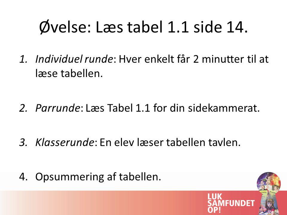 Øvelse: Læs tabel 1.1 side 14. 1.Individuel runde: Hver enkelt får 2 minutter til at læse tabellen.