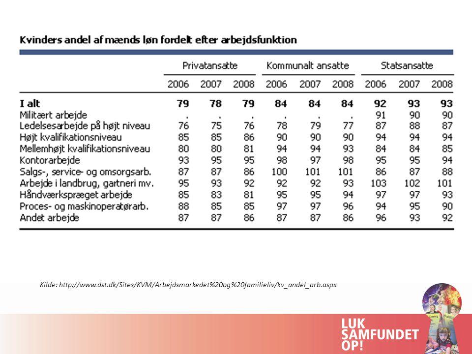 Kilde: http://www.dst.dk/Sites/KVM/Arbejdsmarkedet%20og%20familieliv/kv_andel_arb.aspx