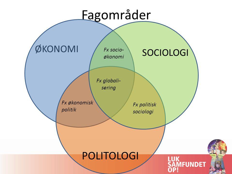 Fagområder ØKONOMI SOCIOLOGI POLITOLOGI Fx økonomisk politik Fx socio- økonomi Fx politisk sociologi Fx globali- sering