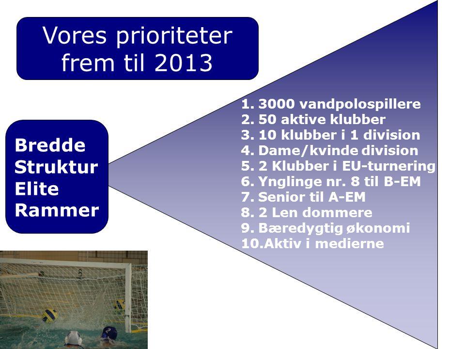 Bredde Struktur Elite Rammer Vores prioriteter frem til 2013 1.3000 vandpolospillere 2.50 aktive klubber 3.10 klubber i 1 division 4.Dame/kvinde divis