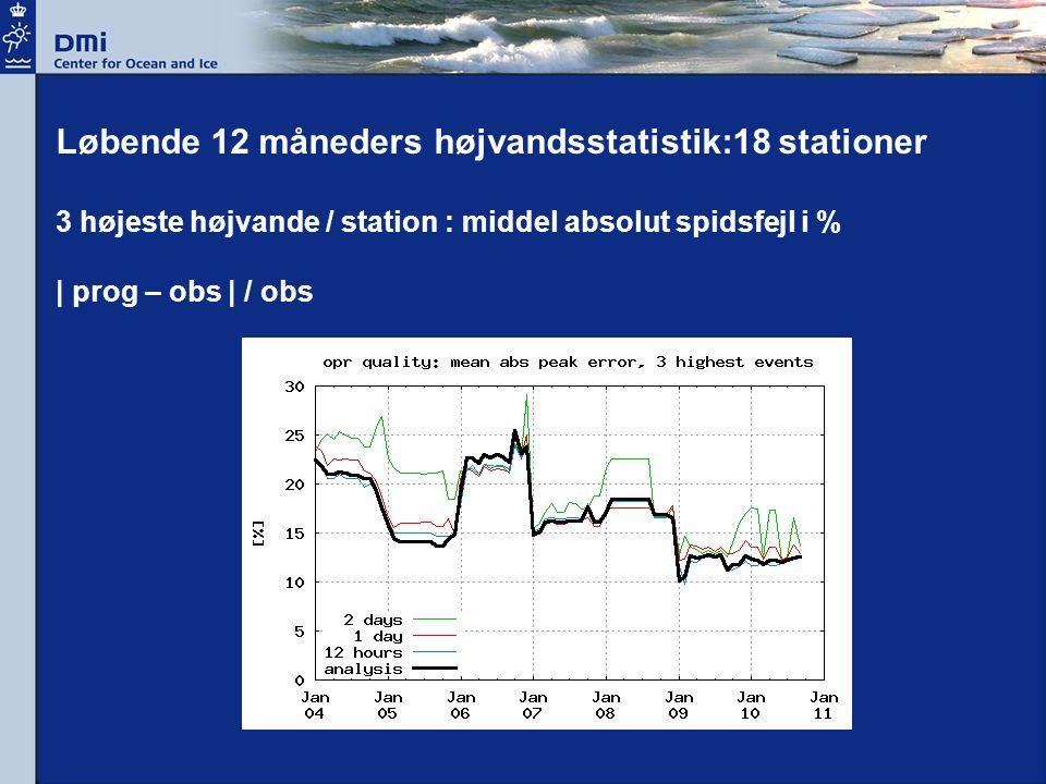 Løbende 12 måneders højvandsstatistik:18 stationer 3 højeste højvande / station : middel absolut spidsfejl i % | prog – obs | / obs