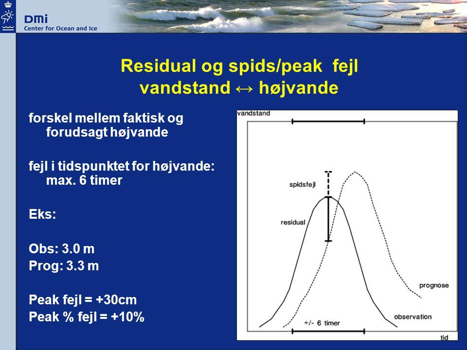 Residual og spids/peak fejl vandstand ↔ højvande forskel mellem faktisk og forudsagt højvande fejl i tidspunktet for højvande: max.