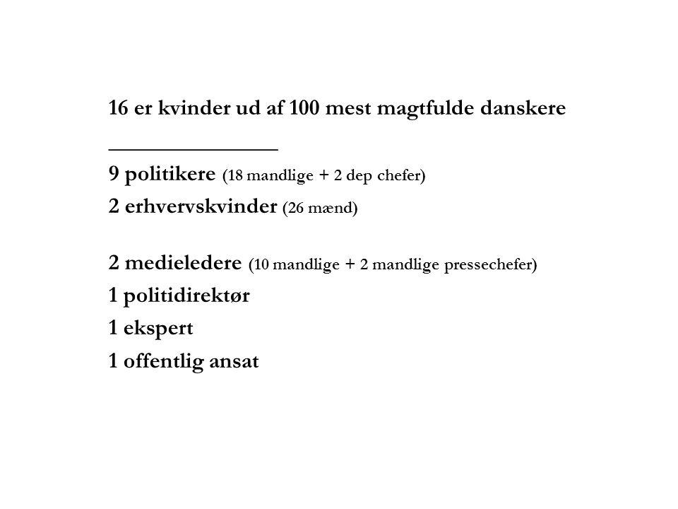 16 er kvinder ud af 100 mest magtfulde danskere _______________ 9 politikere (18 mandlige + 2 dep chefer) 2 erhvervskvinder (26 mænd) 2 medieledere (10 mandlige + 2 mandlige pressechefer) 1 politidirektør 1 ekspert 1 offentlig ansat