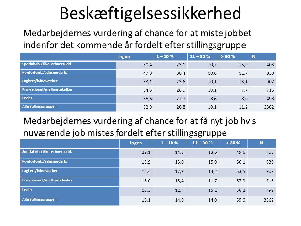 Beskæftigelsessikkerhed Ingen1 – 10 %11 – 30 %> 30 %N Specialarb./ikke erhversudd.