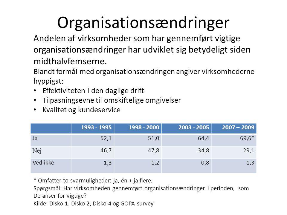 Organisationsændringer 1993 - 19951998 - 20002003 - 20052007 – 2009 Ja52,151,064,469,6* Nej 46,747,834,829,1 Ved ikke1,31,20,81,3 * Omfatter to svarmuligheder: ja, én + ja flere; Spørgsmål: Har virksomheden gennemført organisationsændringer i perioden, som De anser for vigtige.