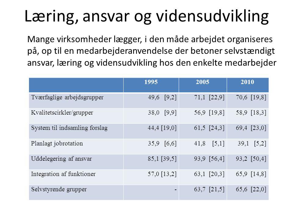 Læring, ansvar og vidensudvikling 199520052010 Tværfaglige arbejdsgrupper49,6 [9,2]71,1 [22,9]70,6 [19,8] Kvalitetscirkler/grupper38,0 [9,9]56,9 [19,8]58,9 [18,3] System til indsamling forslag44,4 [19,0]61,5 [24,3]69,4 [23,0] Planlagt jobrotation35,9 [6,6]41,8 [5,1]39,1 [5,2] Uddelegering af ansvar85,1 [39,5]93,9 [56,4]93,2 [50,4] Integration af funktioner57,0 [13,2]63,1 [20,3]65,9 [14,8] Selvstyrende grupper-63,7 [21,5]65,6 [22,0] Mange virksomheder lægger, i den måde arbejdet organiseres på, op til en medarbejderanvendelse der betoner selvstændigt ansvar, læring og vidensudvikling hos den enkelte medarbejder