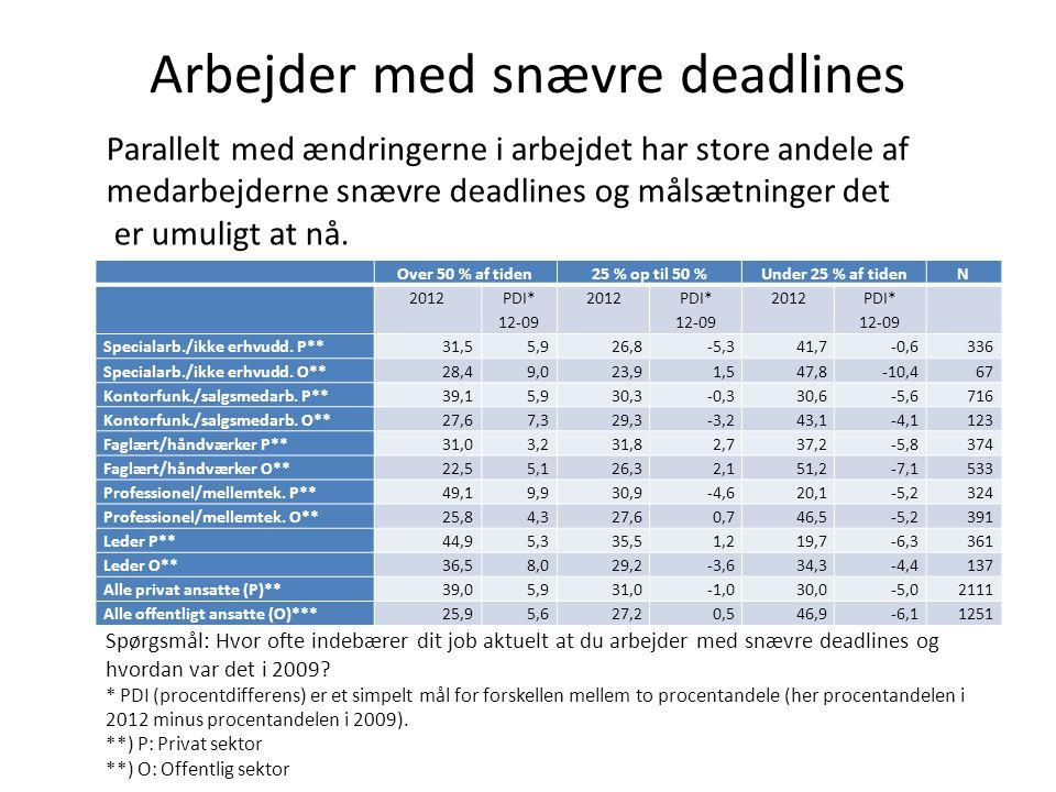 Arbejder med snævre deadlines Over 50 % af tiden25 % op til 50 %Under 25 % af tidenN 2012 PDI* 12-09 2012 PDI* 12-09 2012 PDI* 12-09 Specialarb./ikke erhvudd.