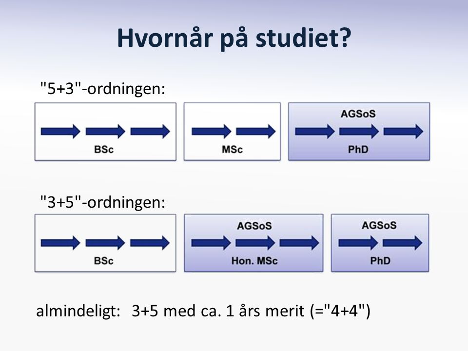 5+3 -ordningen: 3+5 -ordningen: almindeligt: 3+5 med ca. 1 års merit (= 4+4 ) Hvornår på studiet