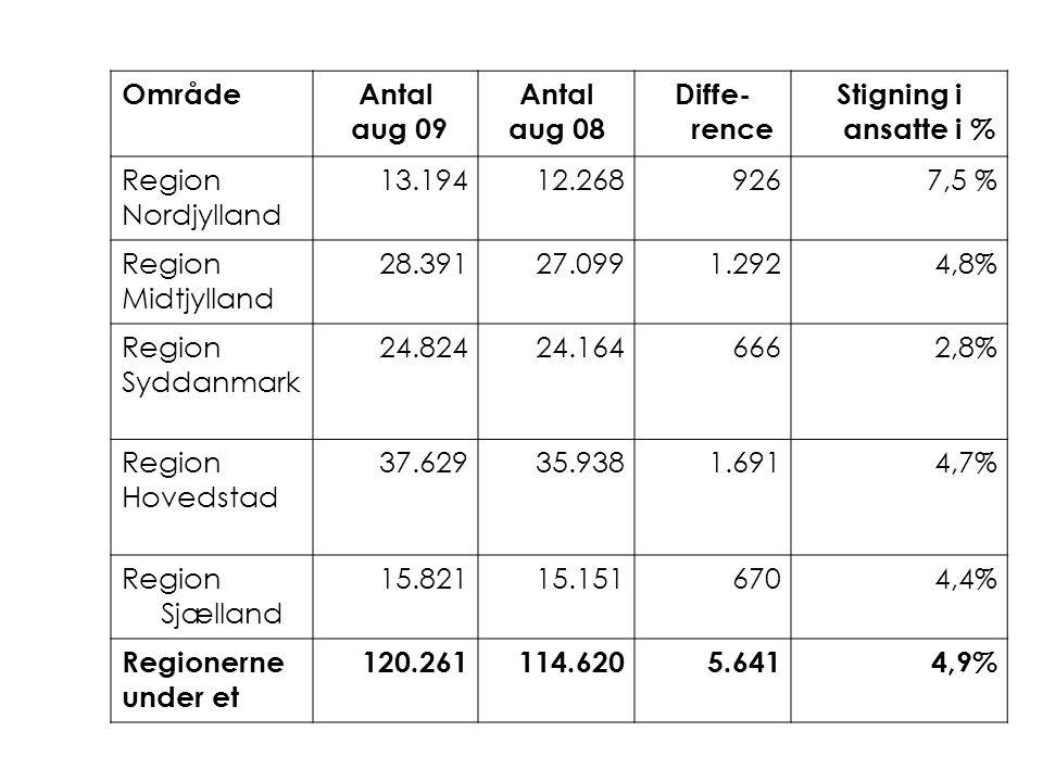 OmrådeAntal aug 09 Antal aug 08 Diffe- rence Stigning i ansatte i % Region Nordjylland 13.19412.2689267,5 % Region Midtjylland 28.39127.0991.2924,8% Region Syddanmark 24.82424.1646662,8% Region Hovedstad 37.62935.9381.6914,7% Region Sjælland 15.82115.1516704,4% Regionerne under et 120.261114.6205.6414,9%