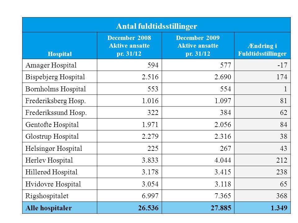 Antal fuldtidsstillinger Hospital December 2008 Aktive ansatte pr.