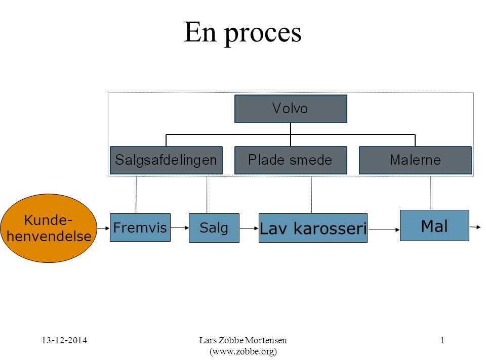 En proces Fremvis Salg Kunde- henvendelse Lav karosseri Mal 13-12-20141Lars Zobbe Mortensen (www.zobbe.org)