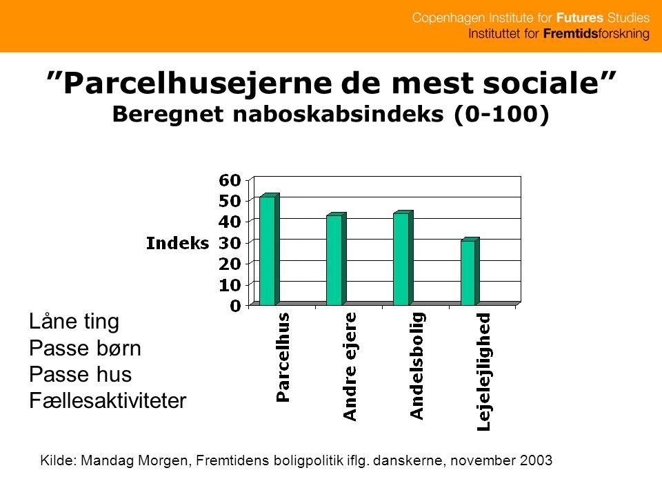 Parcelhusejerne de mest sociale Beregnet naboskabsindeks (0-100) Kilde: Mandag Morgen, Fremtidens boligpolitik iflg.