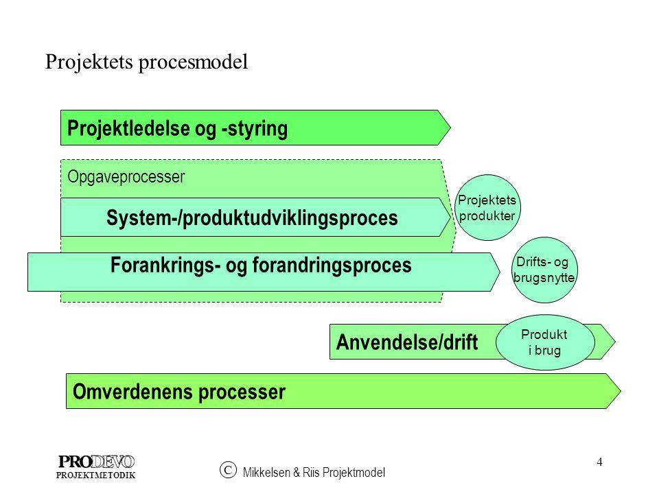 4 Mikkelsen & Riis Projektmodel C PROJEKTMETODIK Projektledelse og -styring Omverdenens processer Anvendelse/drift Projektets procesmodel Opgaveprocesser System-/produktudviklingsproces Forankrings- og forandringsproces Projektets produkter Drifts- og brugsnytte Produkt i brug