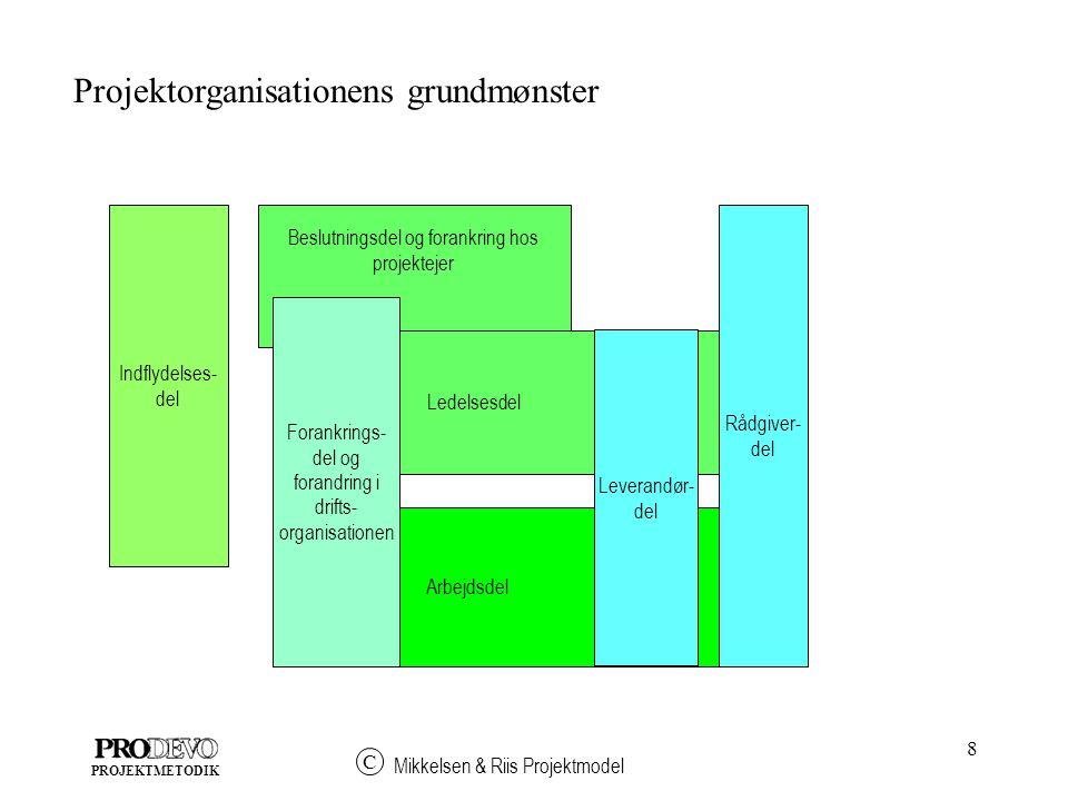 8 Mikkelsen & Riis Projektmodel C PROJEKTMETODIK Beslutningsdel og forankring hos projektejer Ledelsesdel Arbejdsdel Forankrings- del og forandring i drifts- organisationen Indflydelses- del Leverandør- del Rådgiver- del Projektorganisationens grundmønster