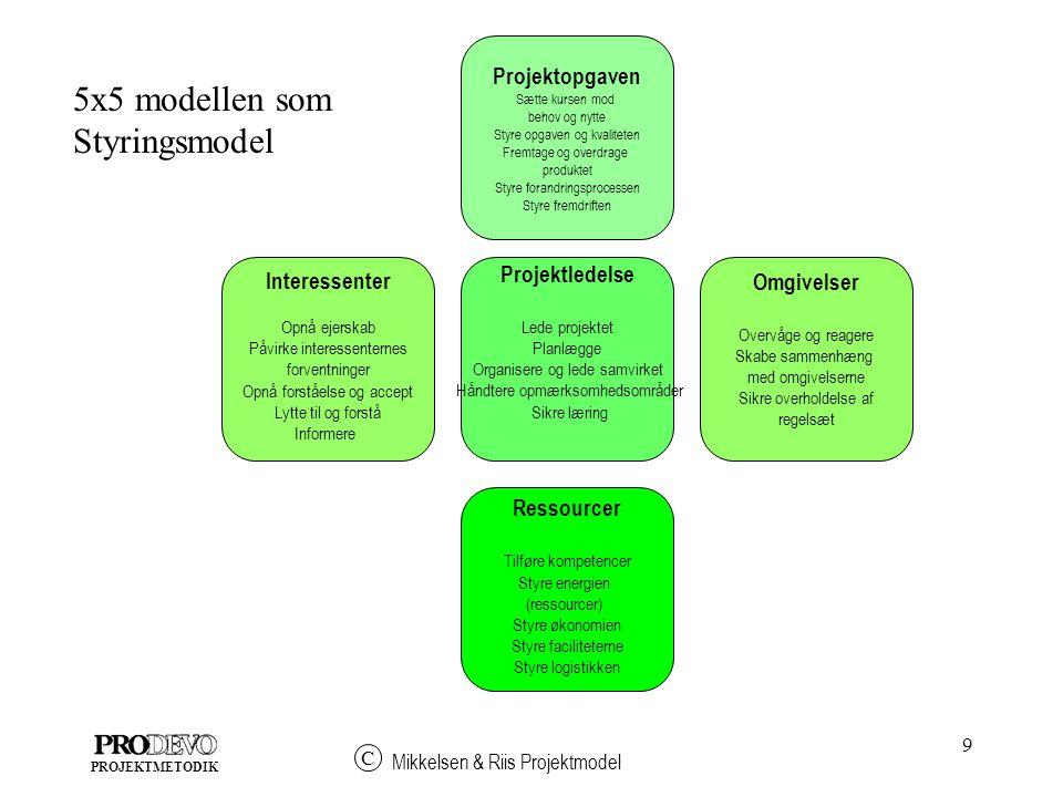 9 Mikkelsen & Riis Projektmodel C PROJEKTMETODIK 5x5 modellen som Styringsmodel Projektledelse Lede projektet Planlægge Organisere og lede samvirket Håndtere opmærksomhedsområder Sikre læring Projektopgaven Sætte kursen mod behov og nytte Styre opgaven og kvaliteten Fremtage og overdrage produktet Styre forandringsprocessen Styre fremdriften Ressourcer Tilføre kompetencer Styre energien (ressourcer) Styre økonomien Styre faciliteterne Styre logistikken Omgivelser Overvåge og reagere Skabe sammenhæng med omgivelserne Sikre overholdelse af regelsæt Interessenter Opnå ejerskab Påvirke interessenternes forventninger Opnå forståelse og accept Lytte til og forstå Informere