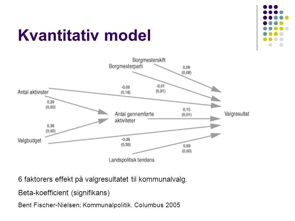 Kvantitativ model 6 faktorers effekt på valgresultatet til kommunalvalg.
