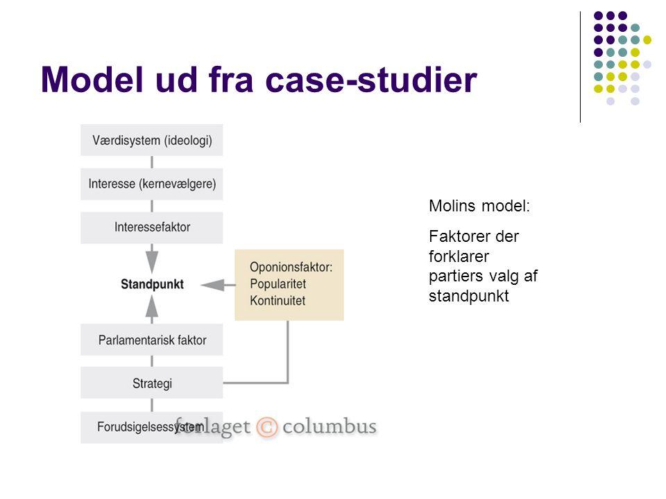 Model ud fra case-studier Molins model: Faktorer der forklarer partiers valg af standpunkt