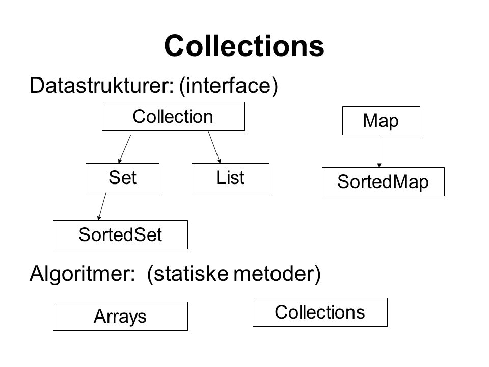 Collections Datastrukturer: (interface) Algoritmer: (statiske metoder) Collection SetList SortedSet Map SortedMap Collections Arrays
