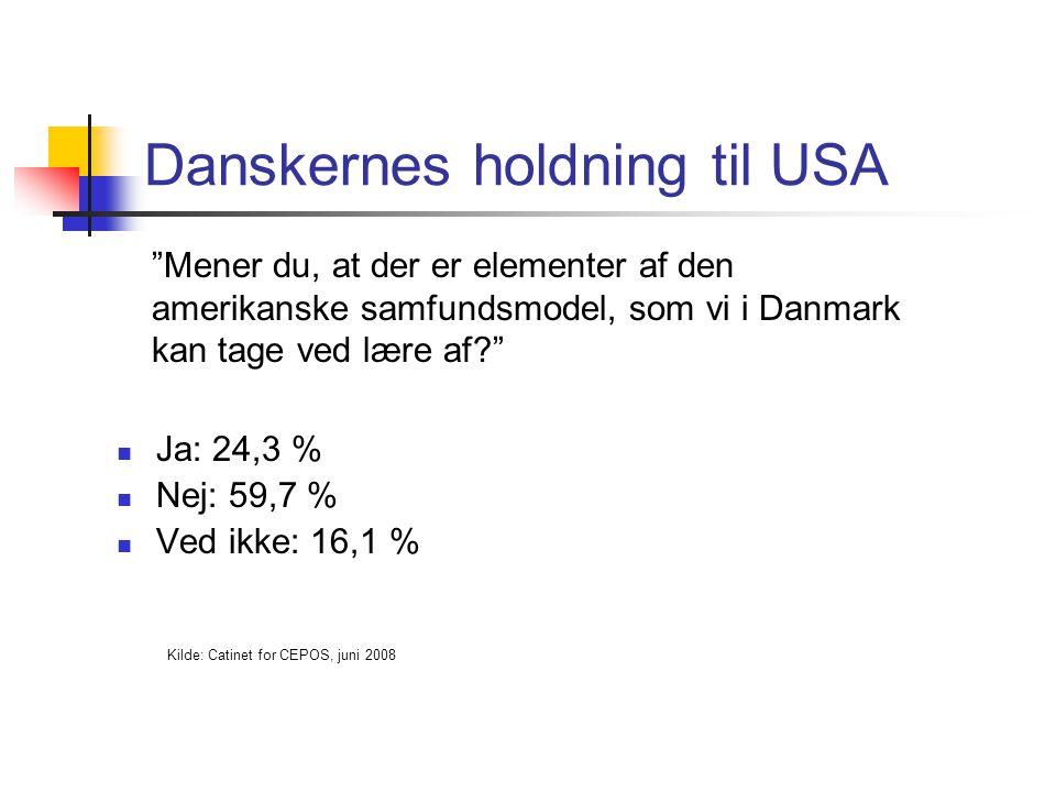 Danskernes holdning til USA Ja: 24,3 % Nej: 59,7 % Ved ikke: 16,1 % Kilde: Catinet for CEPOS, juni 2008 Mener du, at der er elementer af den amerikanske samfundsmodel, som vi i Danmark kan tage ved lære af