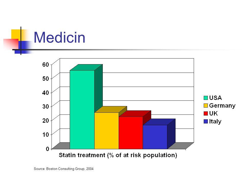 Medicin Source: Boston Consulting Group, 2004