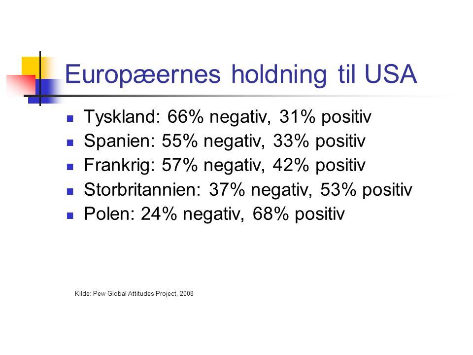 Europæernes holdning til USA Tyskland: 66% negativ, 31% positiv Spanien: 55% negativ, 33% positiv Frankrig: 57% negativ, 42% positiv Storbritannien: 37% negativ, 53% positiv Polen: 24% negativ, 68% positiv Kilde: Pew Global Attitudes Project, 2008