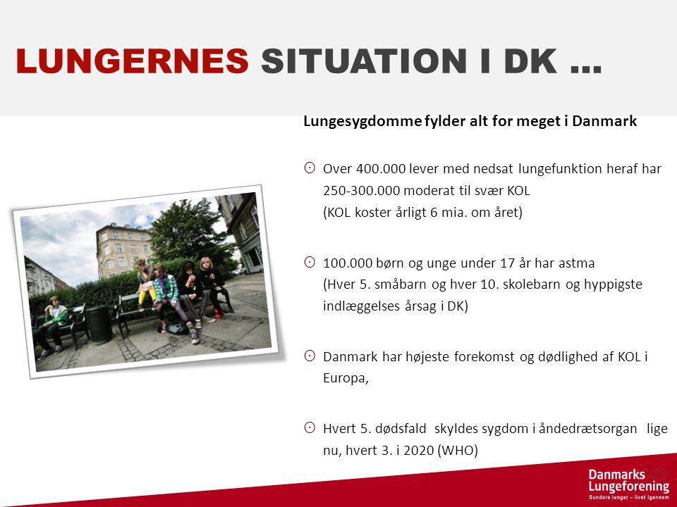 LUNGERNES SITUATION I DK … Lungesygdomme fylder alt for meget i Danmark  Over 400.000 lever med nedsat lungefunktion heraf har 250-300.000 moderat til svær KOL (KOL koster årligt 6 mia.