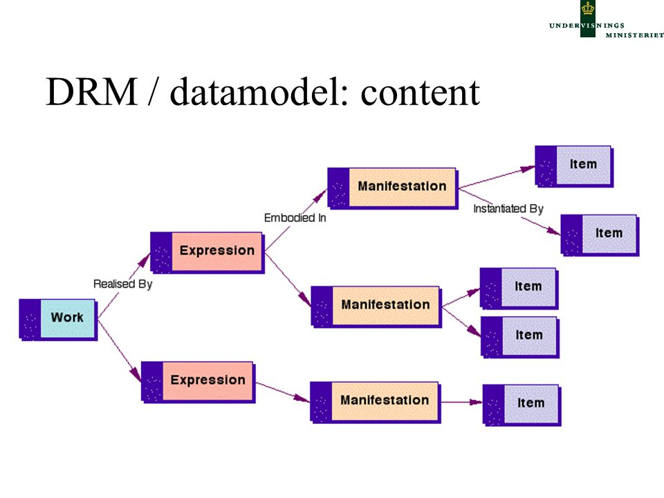 DRM / datamodel: content