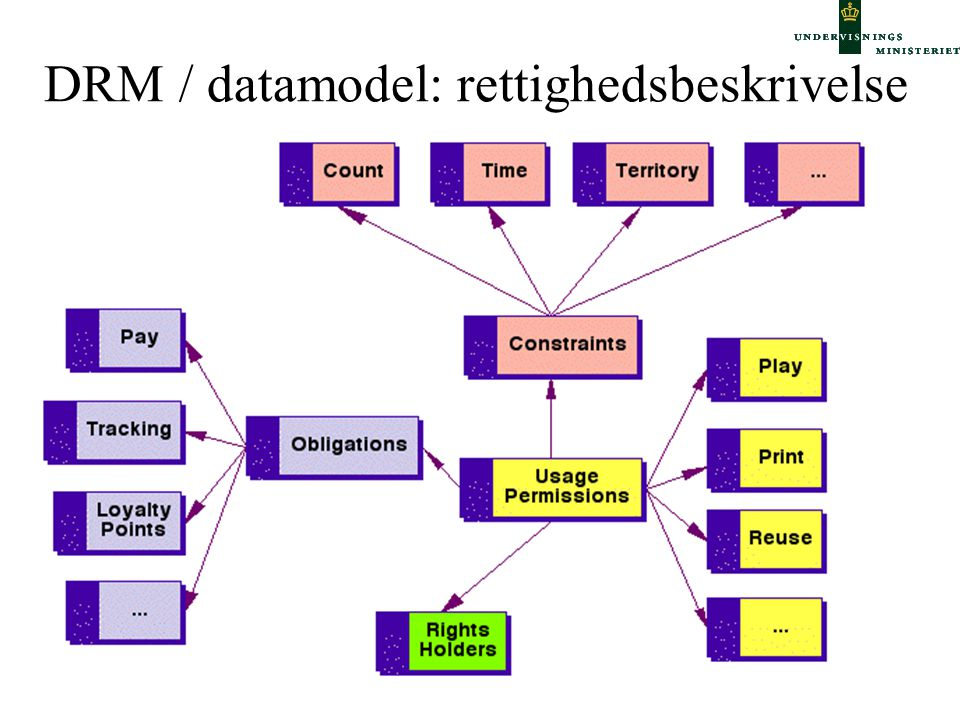 DRM / datamodel: rettighedsbeskrivelse