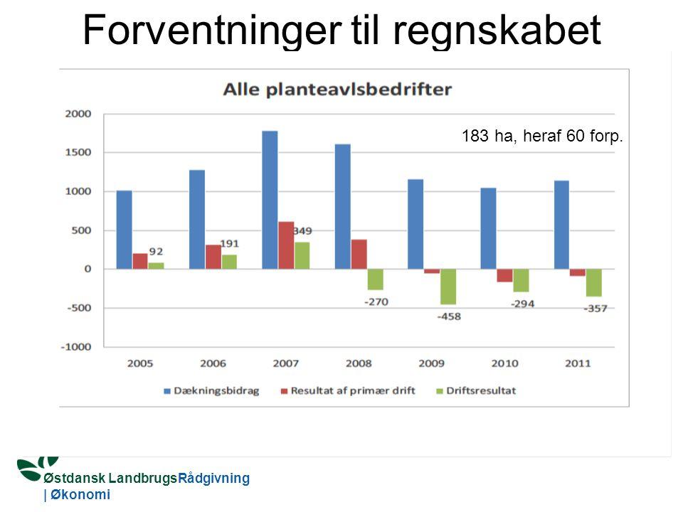 Østdansk LandbrugsRådgivning | Økonomi Forventninger til regnskabet 183 ha, heraf 60 forp.