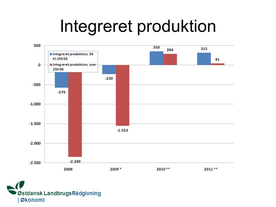 Østdansk LandbrugsRådgivning | Økonomi Integreret produktion