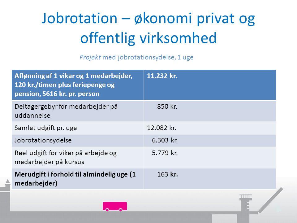 Jobrotation – økonomi privat og offentlig virksomhed Projekt med jobrotationsydelse, 1 uge Aflønning af 1 vikar og 1 medarbejder, 120 kr./timen plus feriepenge og pension, 5616 kr.
