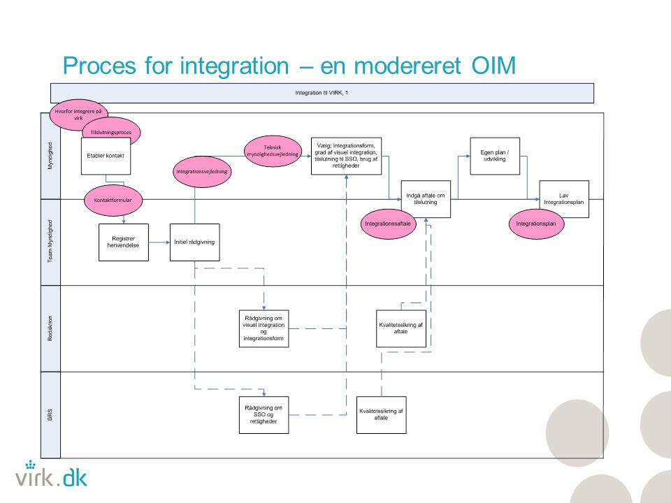 Proces for integration – en modereret OIM
