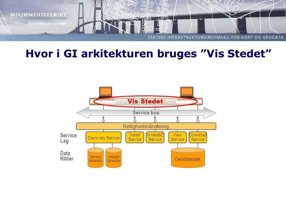 Hvor i GI arkitekturen bruges Vis Stedet Service bus Discovery Service Download Service View Service Transf.
