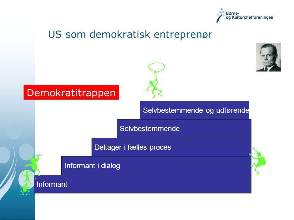US som demokratisk entreprenør Informant Informant i dialog Deltager i fælles proces Selvbestemmende Selvbestemmende og udførende h Demokratitrappen