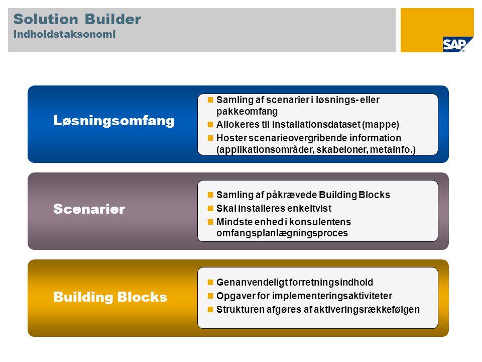 Samling af scenarier i løsnings- eller pakkeomfang Allokeres til installationsdataset (mappe) Hoster scenarieovergribende information (applikationsområder, skabeloner, metainfo.) Samling af påkrævede Building Blocks Skal installeres enkeltvist Mindste enhed i konsulentens omfangsplanlægningsproces Genanvendeligt forretningsindhold Opgaver for implementeringsaktiviteter Strukturen afgøres af aktiveringsrækkefølgen Løsningsomfang Scenarier Building Blocks Solution Builder Indholdstaksonomi