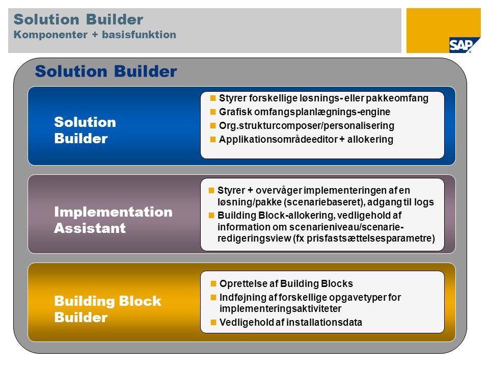 Solution Builder Styrer forskellige løsnings- eller pakkeomfang Grafisk omfangsplanlægnings-engine Org.strukturcomposer/personalisering Applikationsområdeeditor + allokering Styrer + overvåger implementeringen af en løsning/pakke (scenariebaseret), adgang til logs Building Block-allokering, vedligehold af information om scenarieniveau/scenarie- redigeringsview (fx prisfastsættelsesparametre) Oprettelse af Building Blocks Indføjning af forskellige opgavetyper for implementeringsaktiviteter Vedligehold af installationsdata Solution Builder Implementation Assistant Building Block Builder Solution Builder Komponenter + basisfunktion